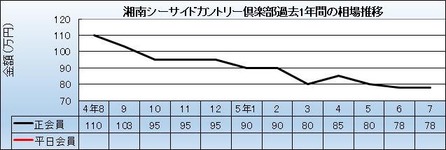 シーサイド 倶楽部 湘南 カントリー